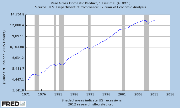 Real GDP Log Scale Since 1947 A MATTER OF TRUST   PART TWO