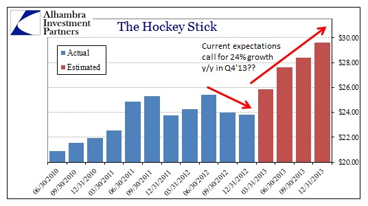 ABOOK Feb 2013 Earnings hockey stick Wall Street in Piena Bolla (di Nuovo)