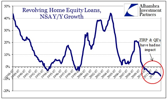 Trickle down isn t trickle down anymore alhambra investments for Home equity loan rates