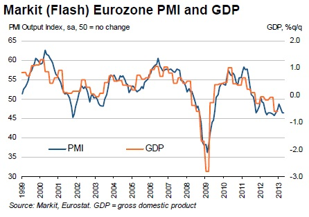 ABOOK Apr 2013 Europe Eurozone PMI Chart