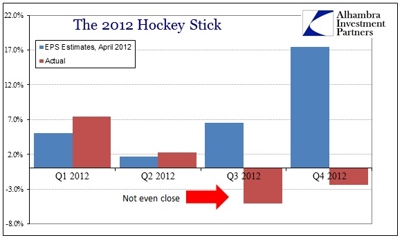 ABOOK May 2013 EPS 2012 Hockey Stick v Actual