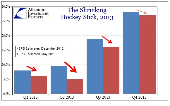 ABOOK May 2013 EPS 2013 Shrinking Hockey Stick