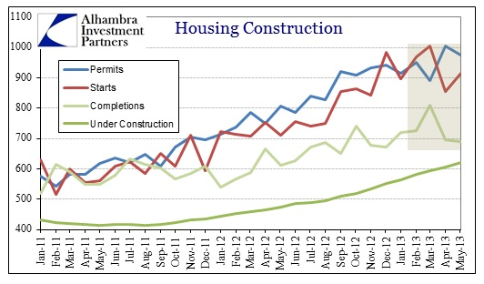 ABOOK June 2013 Housing Permits et al