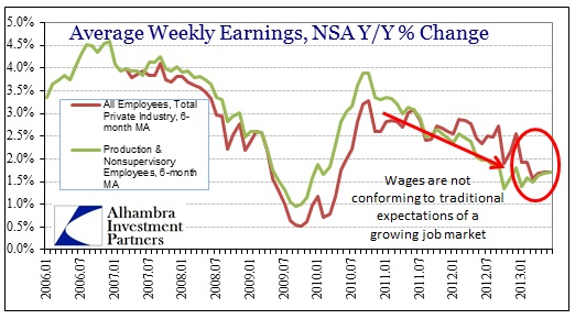 ABOOK July 2013 Employment Avg Weekly Earns Avgs