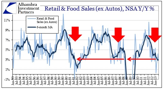 ABOOK July 2013 Retail Sales Food Serv Historical ex Auto