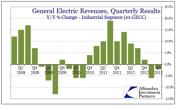 ABOOK July 2013 Revenue GE