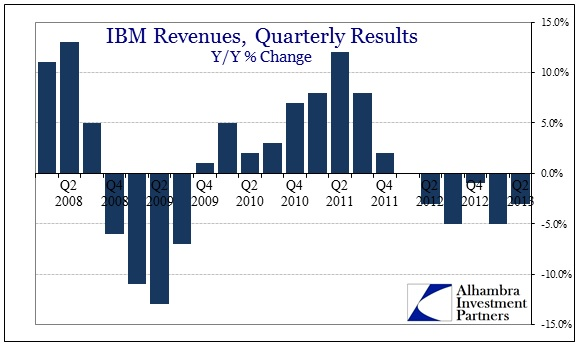 ABOOK July 2013 Revenue IBM