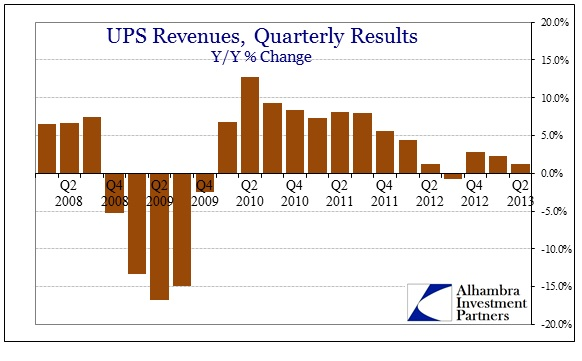 ABOOK July 2013 Revenue UPS