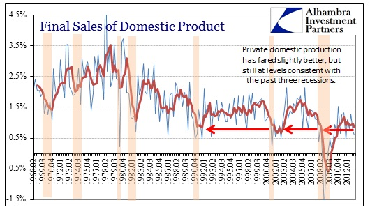 ABOOK June 2013 GDP Q1 13 Final Sales of Domestic Product