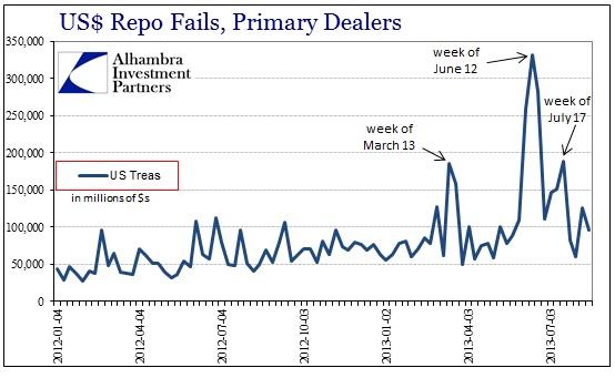 ABOOK Aug 2013 Repo Fails