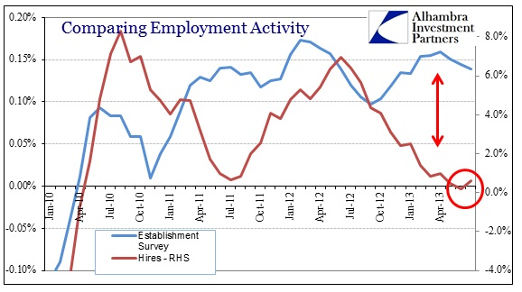 ABOOK Sep 2013 JOLTS Hires v Est Survey