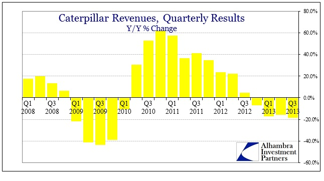 ABOOK Oct 2013 CAT Revenues Period