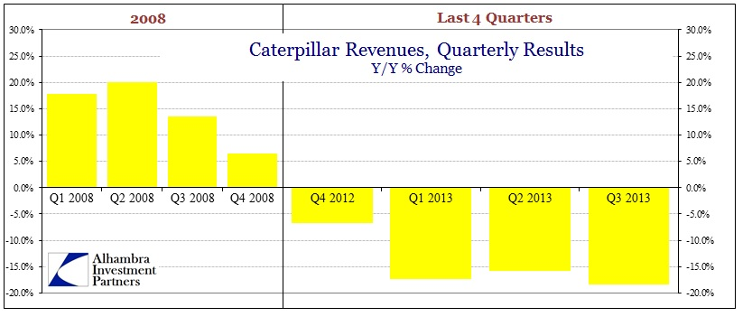 ABOOK Oct 2013 CAT Revenues