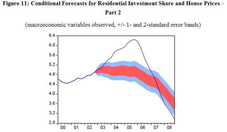 ABOOK Oct 2013 Yellen Housing Model