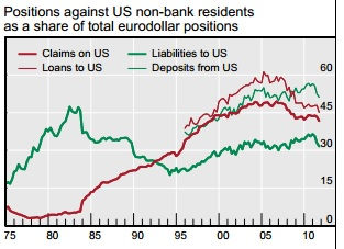 ABOOK Nov 2013 BIS Claims on US