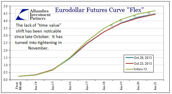 Eurodollar option trading