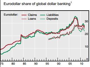 ABOOK Nov 2013 Eurodollars BIS Global Share