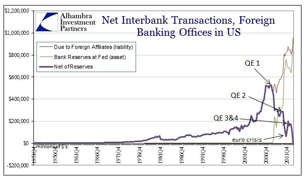 ABOOK Nov 2013 Eurodollars For Offices In US net of Reserves