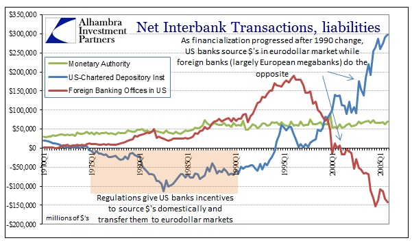ABOOK Nov 2013 Eurodollars Net History Since 1970