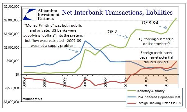ABOOK Nov 2013 Eurodollars Net History Since 2005