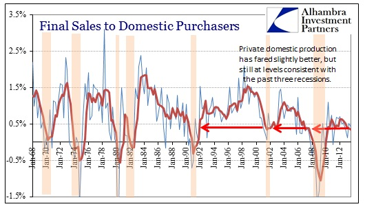 ABOOK Nov 2013 GDP Final Sales to Domestic Purchasers