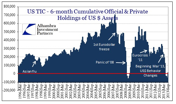 ABOOK Nov 2013 TIC Monthly Official and Private 6mo
