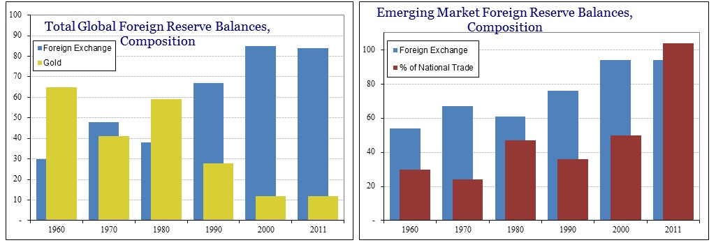 Bank H Eurodollar Global Reserves Emerging