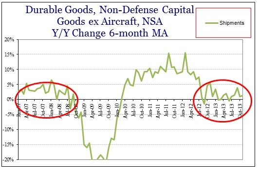 ABOOK Dec 2013 Durable Goods Cap Goods Shipments