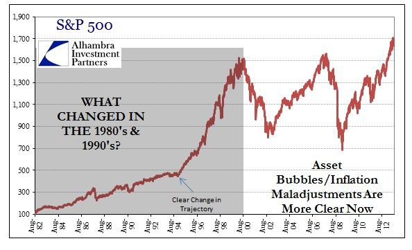 SP500 Changed