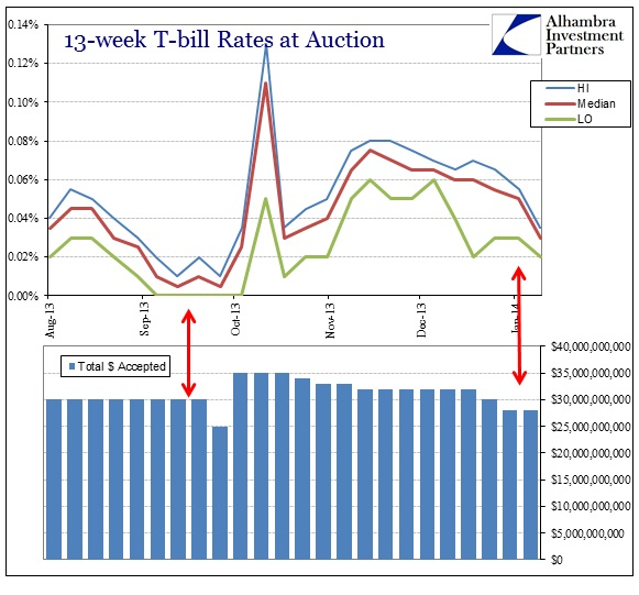 ABOOK Jan 2014 Bills 13-week Auctions
