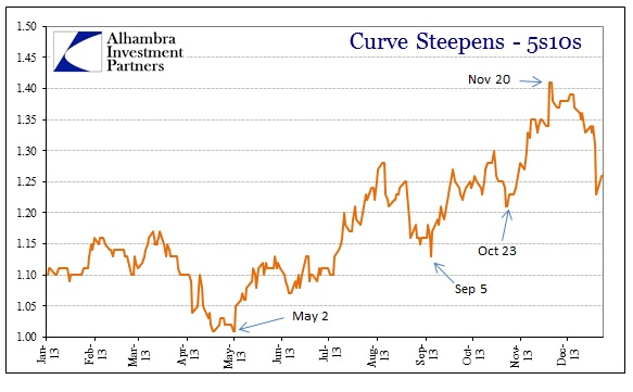 ABOOK Jan 2014 Bills Curve Steep 5s10s