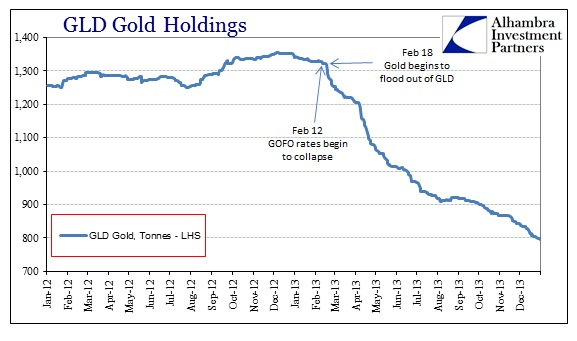 ABOOK Jan 2014 Gold GLD Holdings