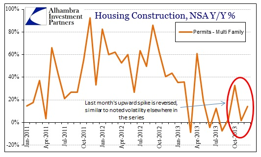 ABOOK Jan 2014 Housing Permits Multi NSA
