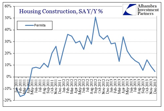 ABOOK Jan 2014 Housing Permits SA