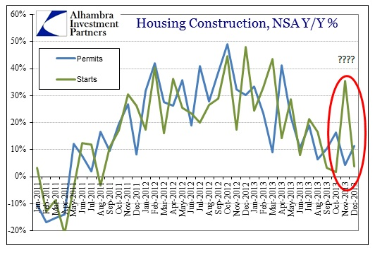 ABOOK Jan 2014 Housing Permits Starts NSA