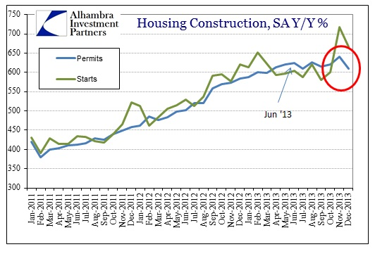 ABOOK Jan 2014 Housing Permits Starts SA