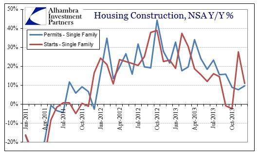 ABOOK Jan 2014 Housing Permits Starts Single NSA