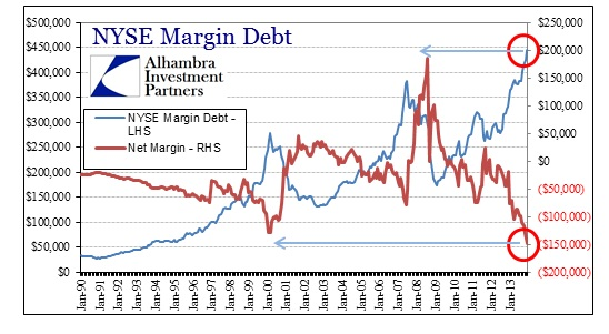 ABOOK Jan 2014 Margin Debt NYSE