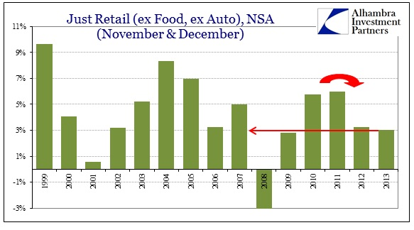 ABOOK Jan 2014 Retail Sales Ex Food Ex Auto Holiday