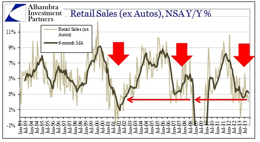ABOOK Jan 2014 Retail Sales ex Food ex Auto