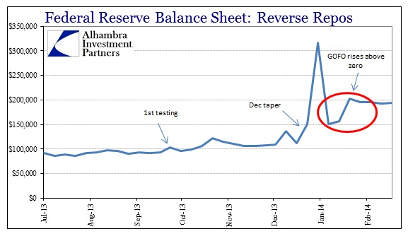 ABOOK Feb 2014 Gold RRP Fed Balance Sheet Recent
