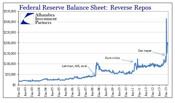 ABOOK Feb 2014 Gold RRP Fed Balance Sheet