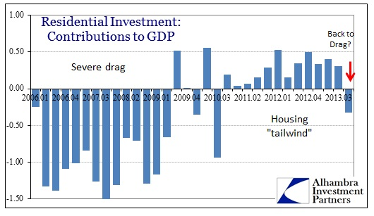 ABOOK Feb 2014 Headwinds Res Inv Contr to GDP