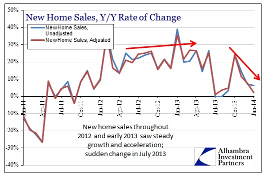 ABOOK Feb 2014 Home Sales Y-Y