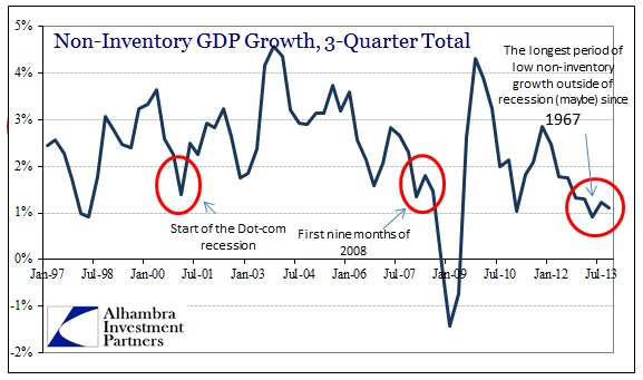 ABOOK Feb 2014 ISM GDP Non Inventory Growth