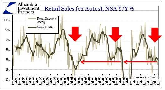 ABOOK Feb 2014 Retail Sales Ex Autos Food