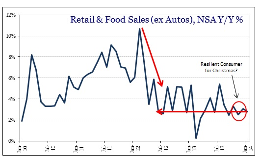 ABOOK Feb 2014 Retail Sales Ex Autos Recovery