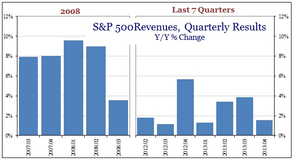 ABOOK Feb 2014 SP500 Revenues 2008 Comp