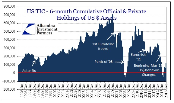 ABOOK Feb 2014 TIC Official Private $ Assets