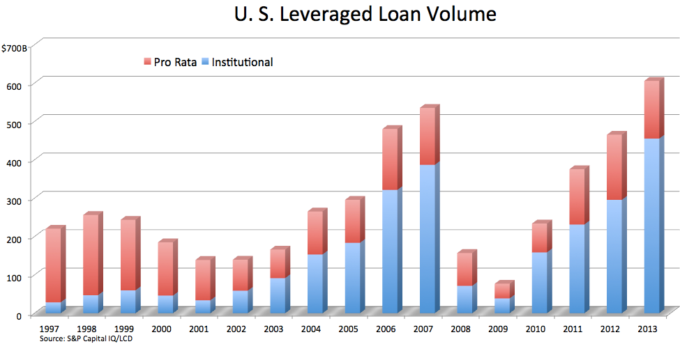 2013-leveraged-loan-volume1